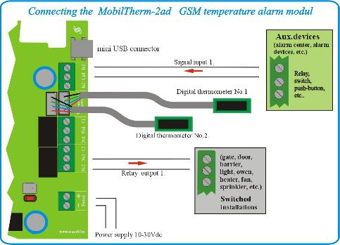 mobiltherm GSM alarm panel connect